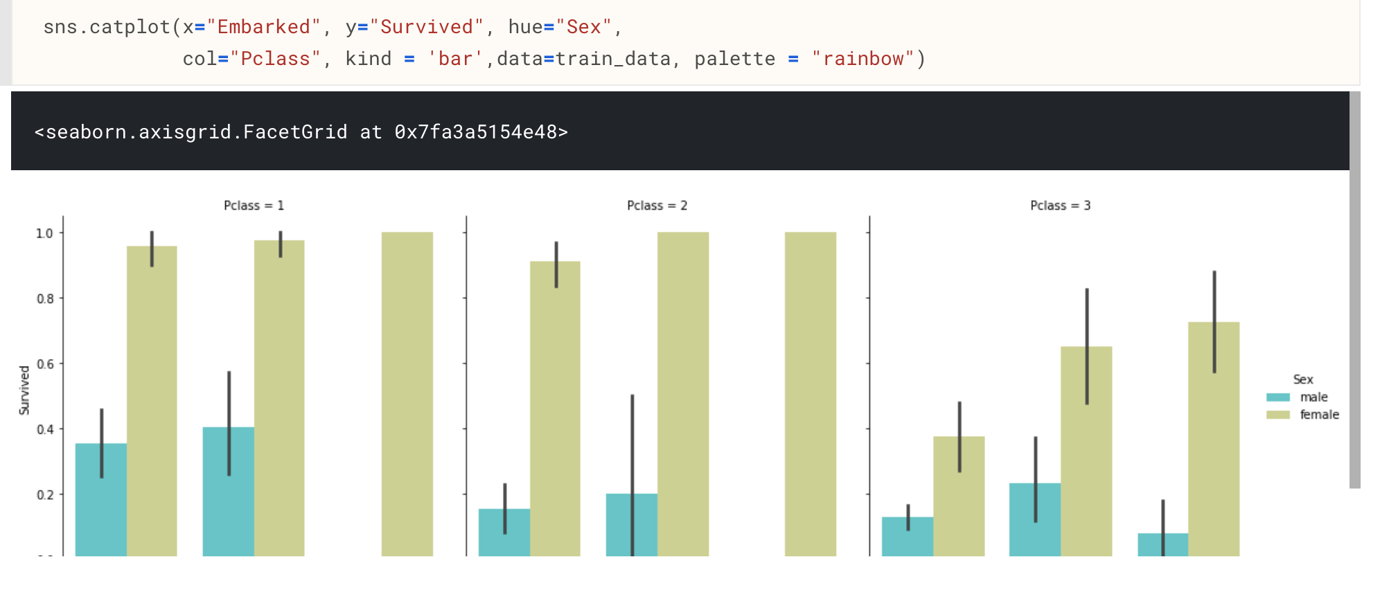 Exploratory Data Analysis (EDA) techniques for kaggle competition