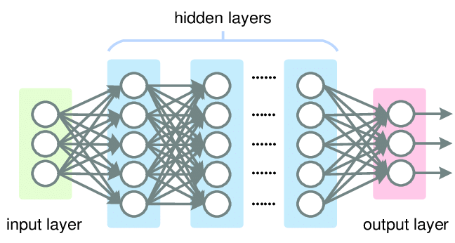CNN with TensorFlow for Deep Learning Beginners – ConfusedCoders