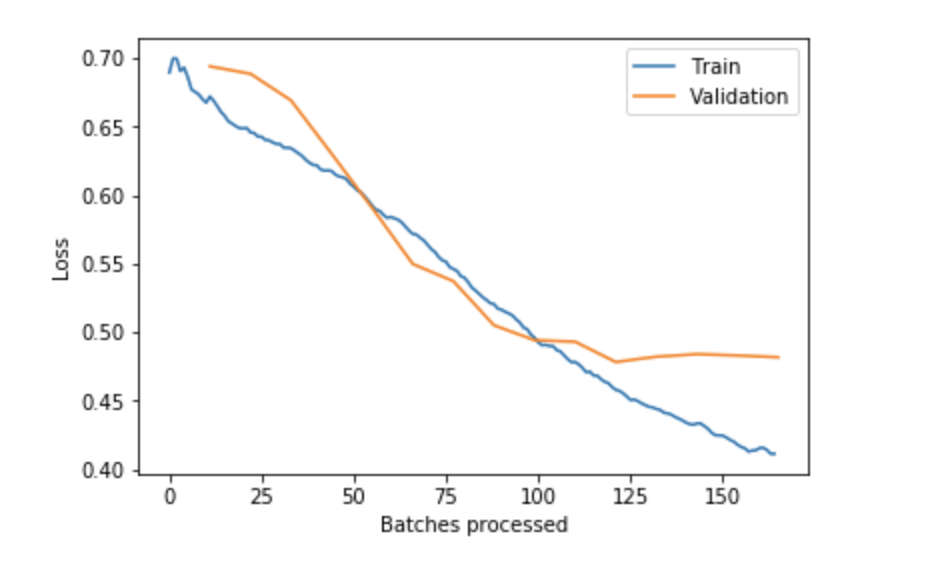 How to apply Deep Learning on tabular data with FastAi
